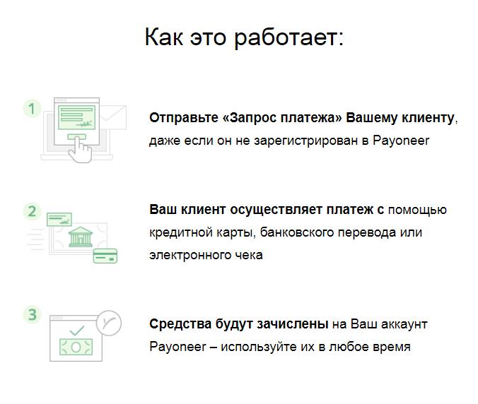 """Функция """"Сделать платёж"""" в Payoneer"""