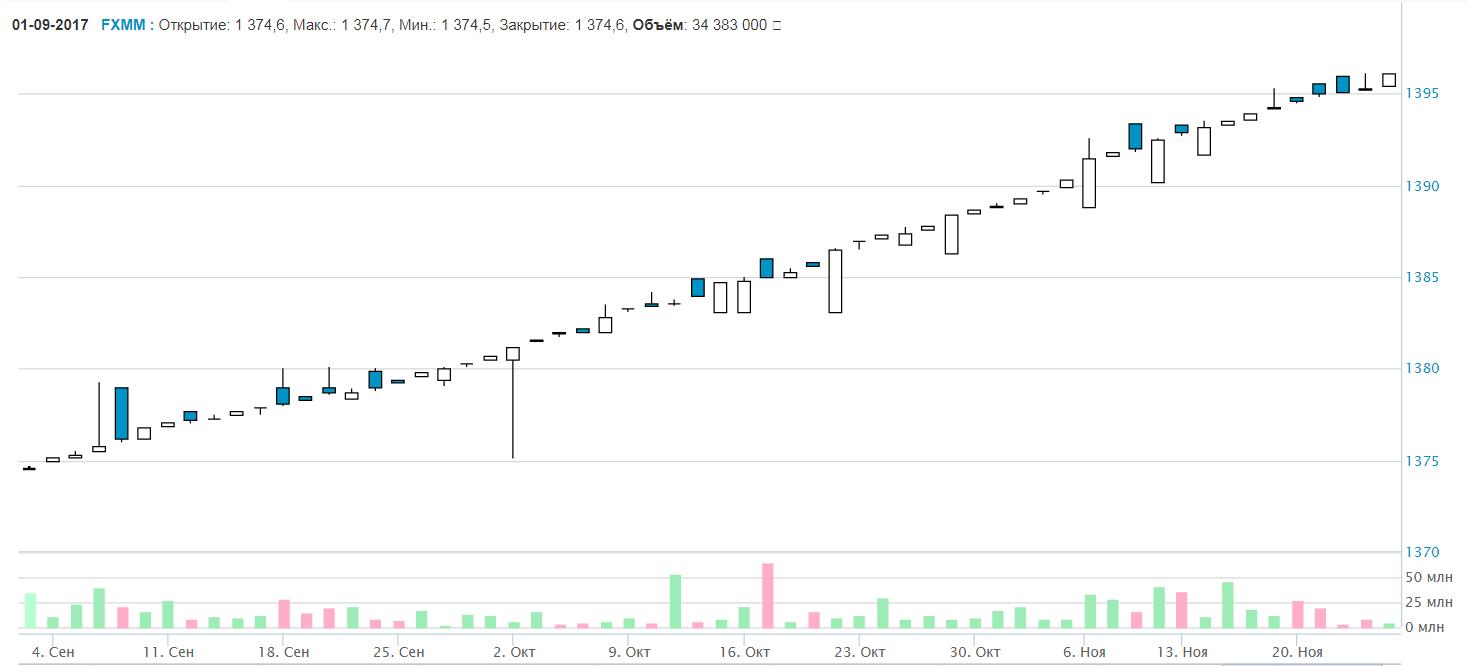 FXMM график, московская биржа, акции ETF-фонда Finex