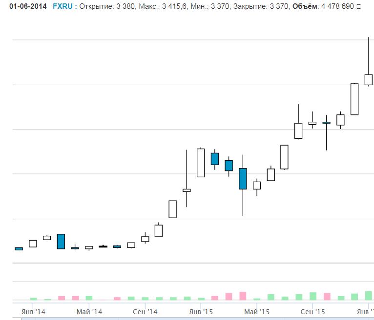 FXRU, фонд ETF, Московская биржа, компания FINEX