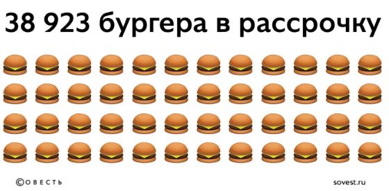 Бургер Кинг и карта Совесть, рассрочка